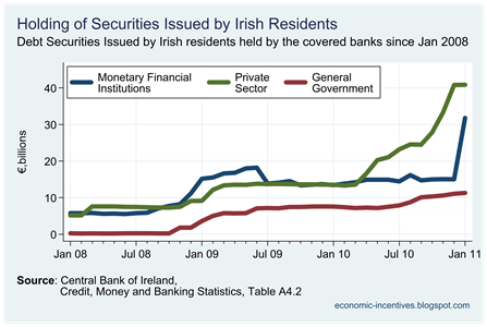 Irish Securities held by Covered Banks_thumb[1]