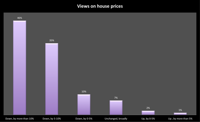 views on house prices