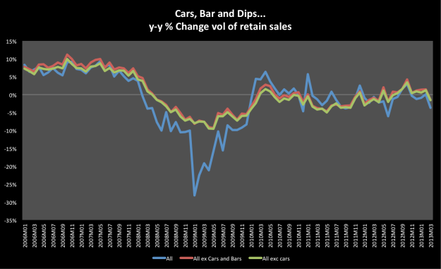 Cars, Bars and Retail Sales Volume
