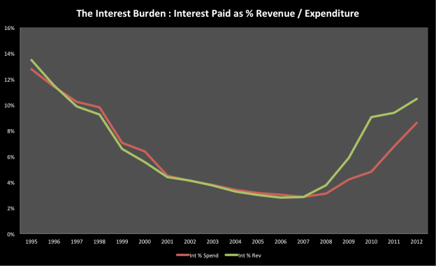 The interest burden on the state finances is going the wrong way...