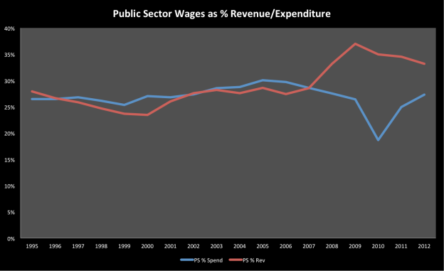 Public Sector wages (pensions are included in social section) are <30% total spending