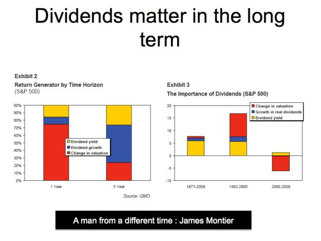 dividends matter