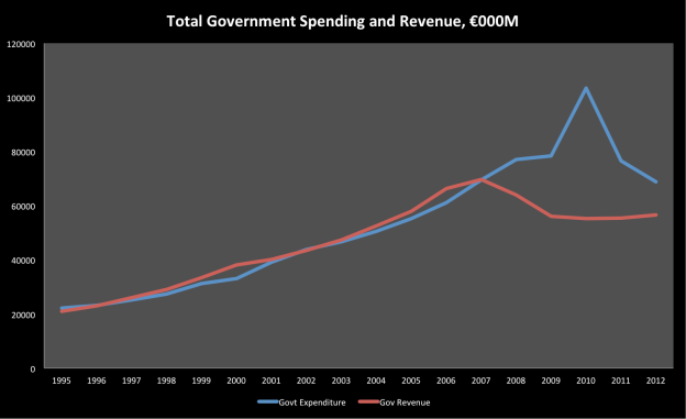 Total Irish government revenue and expenditure, in 000m. Note the reasonably broad balance over time and then the effect of the banking crisis...
