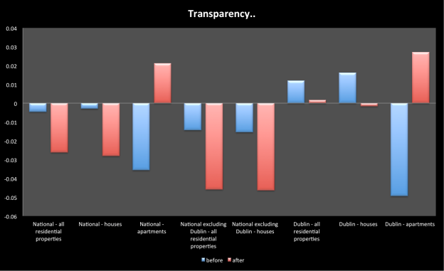 Property prices in Ireland pre and post transparency