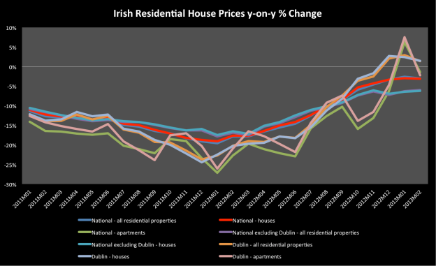 Have house prices in Ireland turned a corner ?