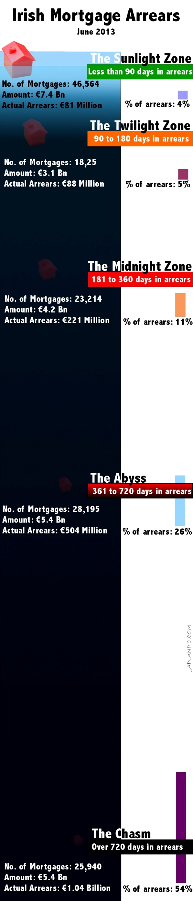 Irish Mortgage Arrears in an Infographic