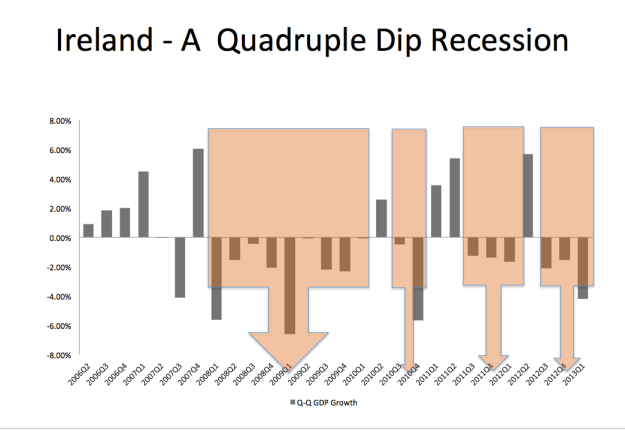 A Quadruple Dip Recession