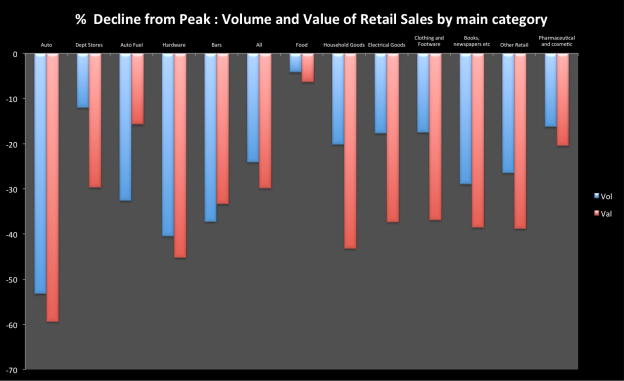 Retail Sales in Ireland : Falls from Peak