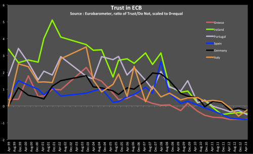 Evolution of Trust in the ECB over Time