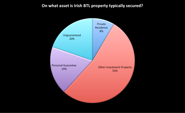 What is the security on Irish BTL Residential property investments?