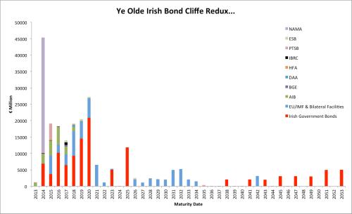 Bond Cliffs Ahoy... (Remember, Ireland is a success..)