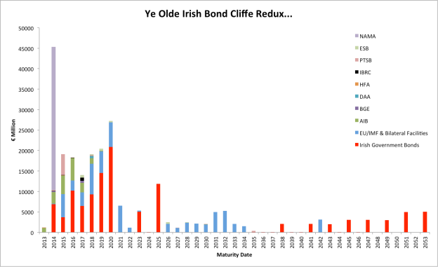 Bond Cliffs Ahoy... (Remember, Ireland is a success..)