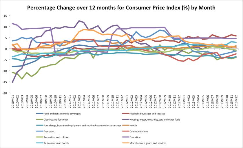 deflation ireland