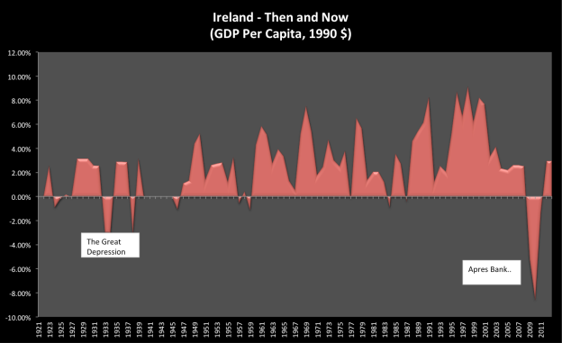 The Great Depression, The Great Recession... Ireland then and now