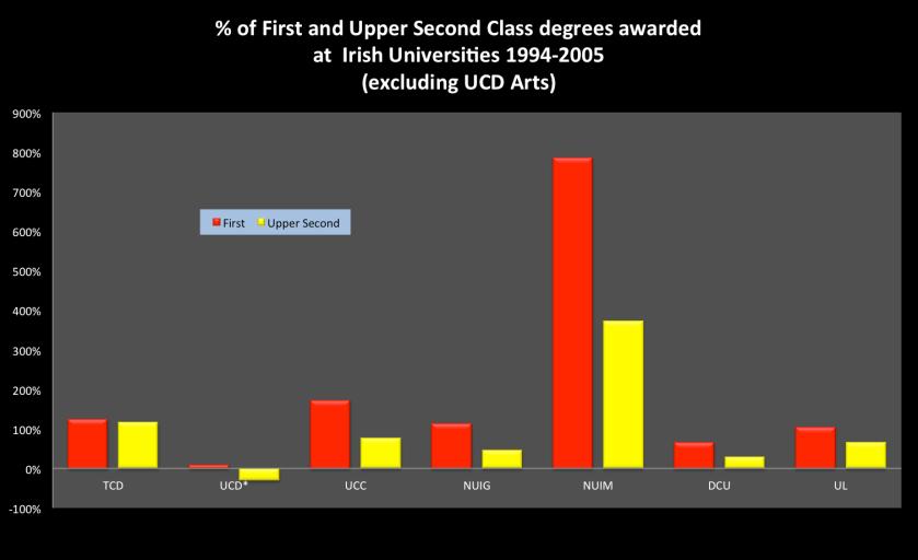 Grade inflation in Irish universities
