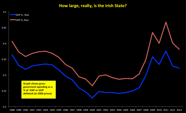 How big is the state? One way to look at it is how large a footprint, as a % of national income, is the state spend/tax take.