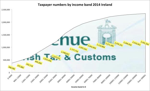 taxdistribution