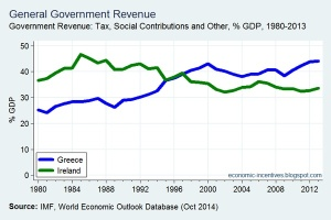 Greek v Ireland Govt Revenue