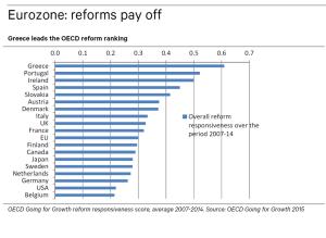 Reform Responsiveness 2