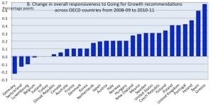 Reform Responsiveness