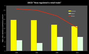 Lowering Regulations in Retail trade