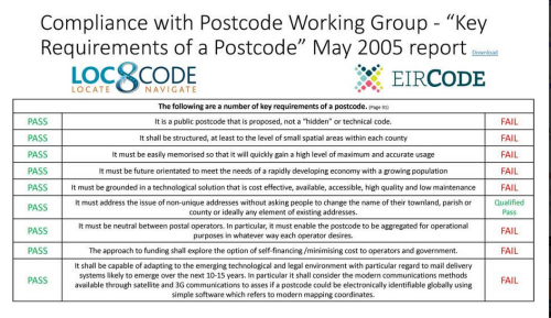 In 2005 the Irish Government issued a report on the desirable elements of a postcode. The report is here : http://www.dcenr.gov.ie/Communications/Postal/Postcodes.htm  In 2013 the Eircode system is announced. Here is how it stacks up against a free, existing, system (with whom I have no involvement)