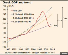 Greek incomes are WAAAY below what they might have been