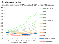 Greek recovery from crisis is amongst the worst in history.