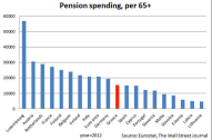 Greek Pensions - how are they the problem