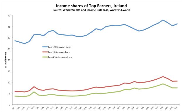 incomepercentagesireland