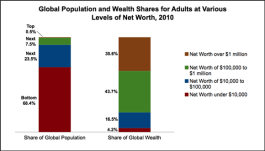 global-population-and-wealth-shares-2010