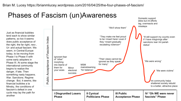 Phases of Fascism Awareness.png