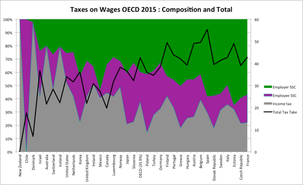 taxing wages 2015.png