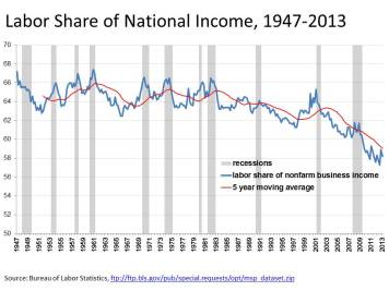 labor20share20of20national20income201947-2013