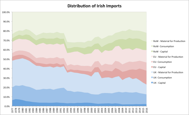 distribution of imports