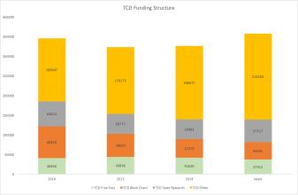 tcdfunding