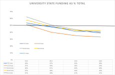 university fundings